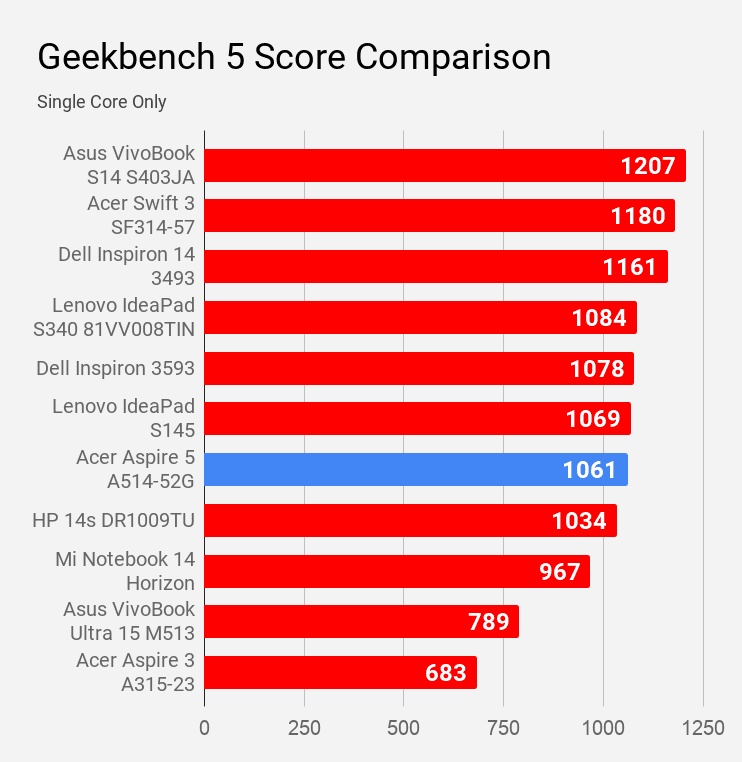 Geekbench 5 single core score of Acer Aspire 5 A514-52G laptop is compared with other laptops under Rs 60K price.
