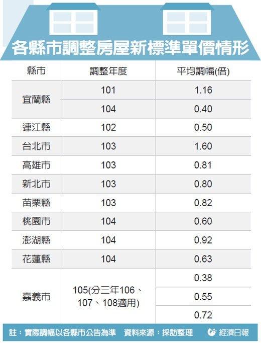 臺中市房屋資訊: 房屋標準單價,12縣市將上調【經濟日報】