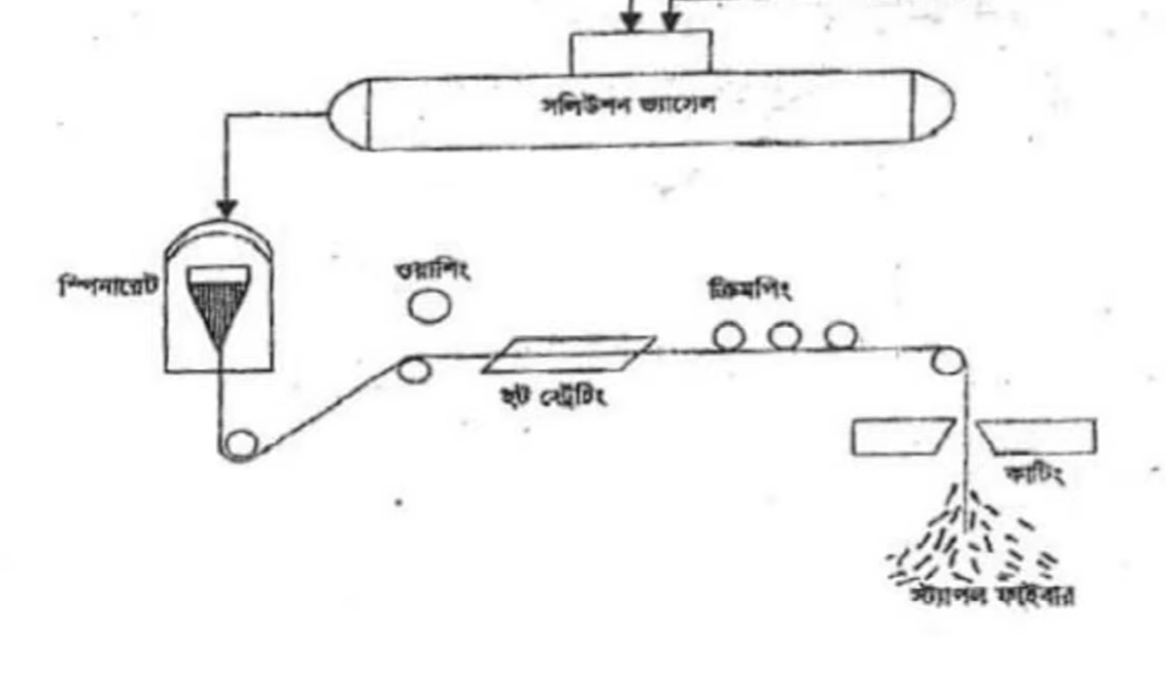 SSC (Vocational) Weaving Assignment Solution Answer 2021 2