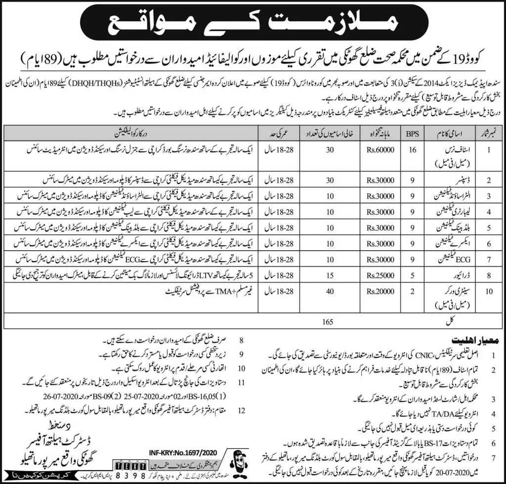 165 Posts for Health Department of Sindh