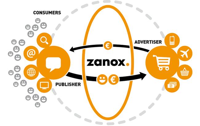 Zanox - plataforma de afiliacion