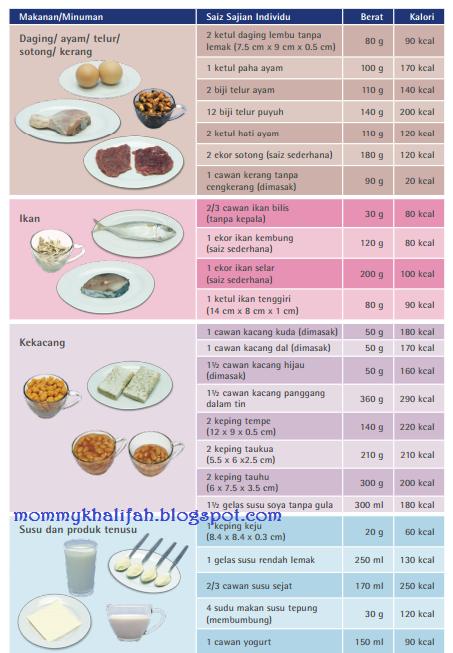 Yuk, Hitung Kalori dalam Makanan