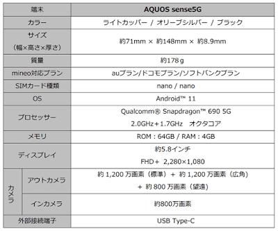 「AQUOS sense5G」の基本スペック表