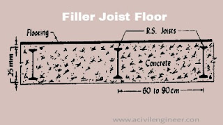 Types of floor