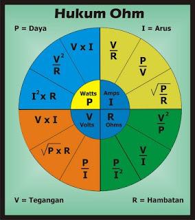 Pengertian Hukum OHM, bunyi Hukum OHM, rumus Hukum OHM, contoh soal Hukum OHM