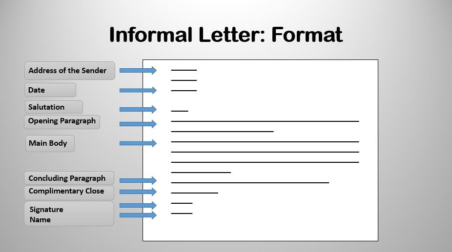 How to write an informal letter or friendly letter or personal format of an informal or friendly letter spiritdancerdesigns Image collections