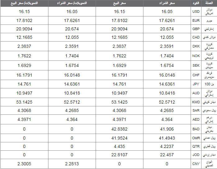 اسعار العملات اليوم الاحد 1 ديسمبر 2019 اسعار العملات العربية والاجنبية