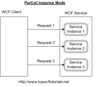 3 Techniques for Instance Management in WCF - CodeProject