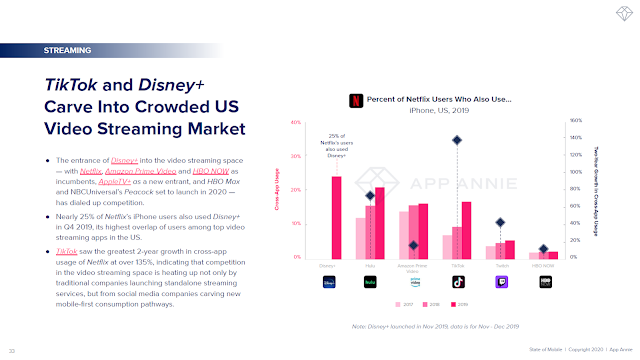 TikTok and Disney+ Carve Into Crowded US Video Streaming Market