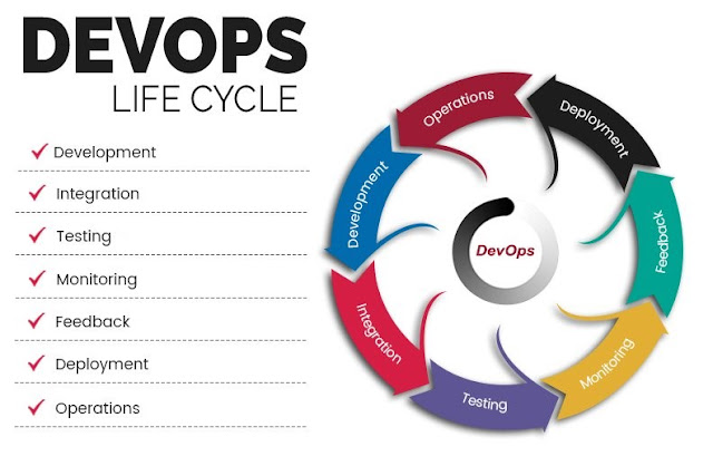DevOps LifeCycle-QAautomation