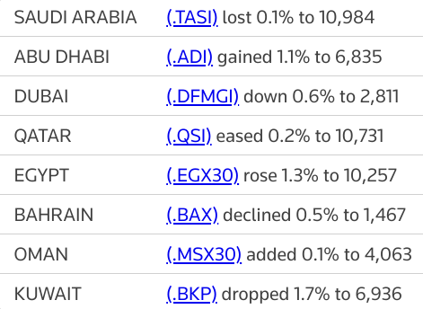 MIDEAST STOCKS #Dubai drops as fresh virus spike in other nations stokes recovery fears | Reuters