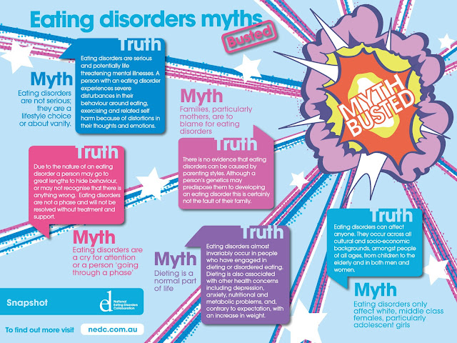 Eating Disorders, Infographic, National Eating Disorders Collaboration