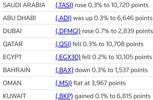 MIDEAST STOCKS Emaar lifts #Dubai; Egypt declines on banks | Reuters