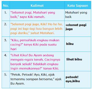 kata sapaan yang terdapat pada dongeng Kiki dan Kiku www.simplenews.me