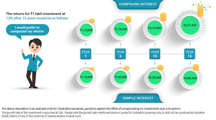 Compounding vs simple interest