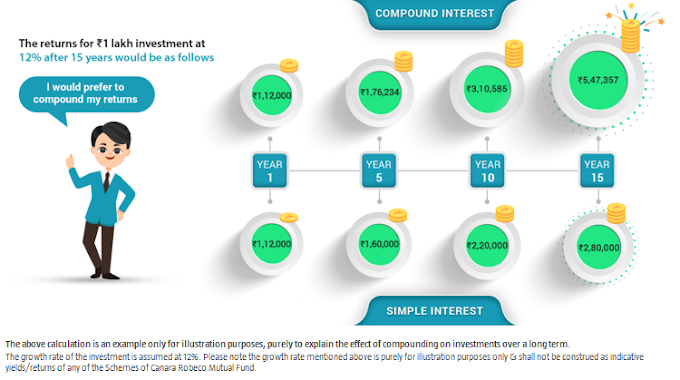 What is Compounding? Financial Views on Compounding
