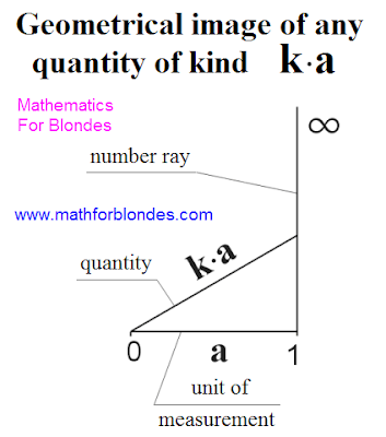 Geometrical image of any quantity of kind ka. Mathematics for blondes.