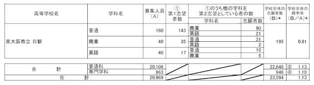 令和3年度(2021年4月入学者)志願者数
