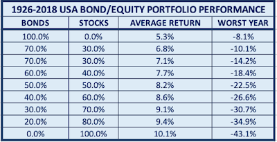 Table of Bond/Equity Growth and Volatility