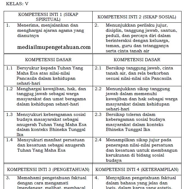 Ki Dan Kd Ppkn Sd Mi Kelas 5 Semester 1 2 Kurikulum 2013 Revisi Terbaru 2018 Tahun Pelajaran 2019 2020 Idn Paperplane