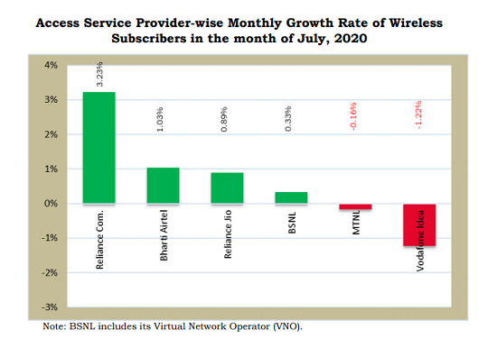 TRAI Report Card July 2020 : Vodafone Idea lost 37.26 lakh customers while BSNL added 3.88 lakh new mobile subscribers even without 4G