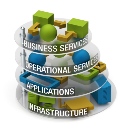 Using Business Service Management to Succeed in a Tough Economy