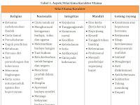 Panduan Model Penilaian Karakter