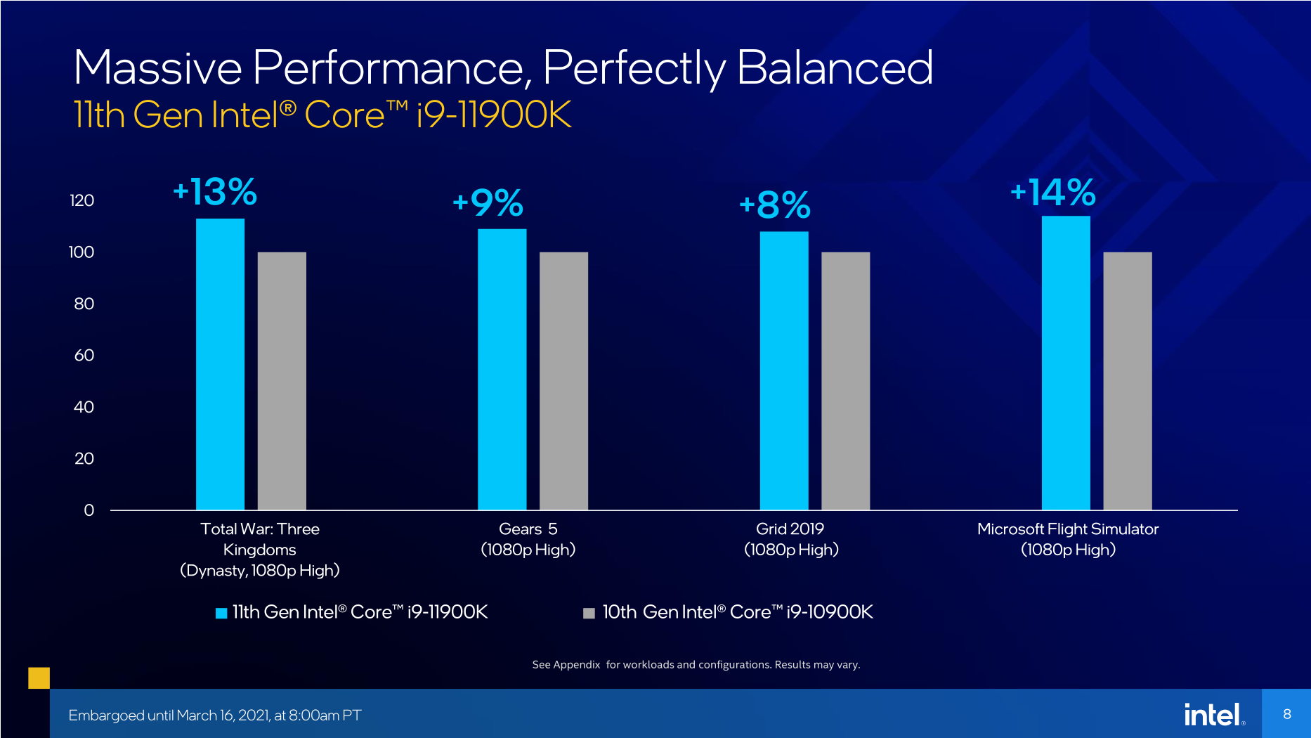 Intel Core i9-11900K ve Intel Core i9-10900K karşılaştırması
