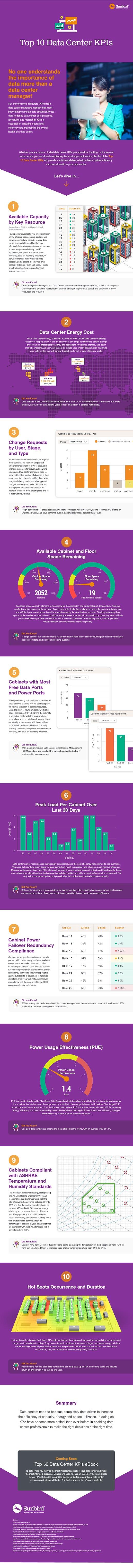 Top 10 Data Center KPIs #Infographic