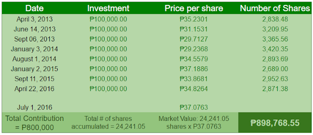Money cost averaging in Philequity Fund, Inc.
