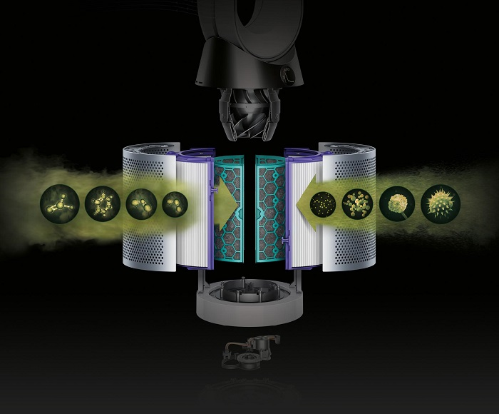 How Dyson Air Purifier Filters Works