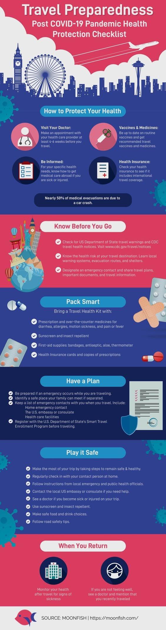 Travel Covid-19 Checklist Update #Infographic