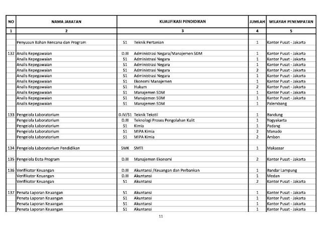Lowongan Cpns 2013 Wil Makassar Pedoman Operasional Perhitungan Angka Kredit Dosen Update Cpns 2013 Kemenperin 340 Formasi Lowongan Kerja Cpns Dan Bumn