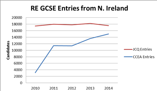 gcse northern ireland essay Gcses what are gcses gcse stands for general certificate of education, lifelong learning and skills in northern ireland:ccea (council for the curriculum, examinations and and that most subjects should be examined through tiered papers focusing on different parts of the.