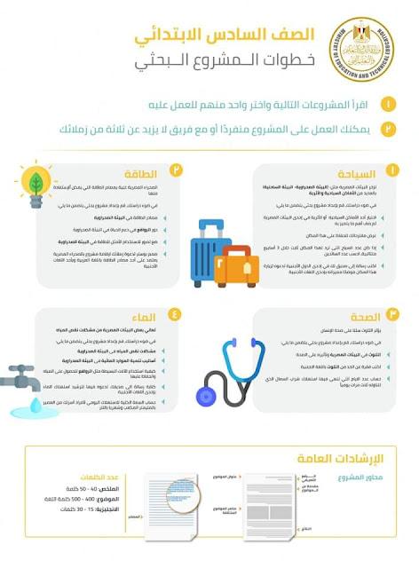 خطوات عمل البحث وموضوعات المشروعات البحثية للصف السادس الابتدائي