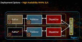 AMS_deployment_high_availability