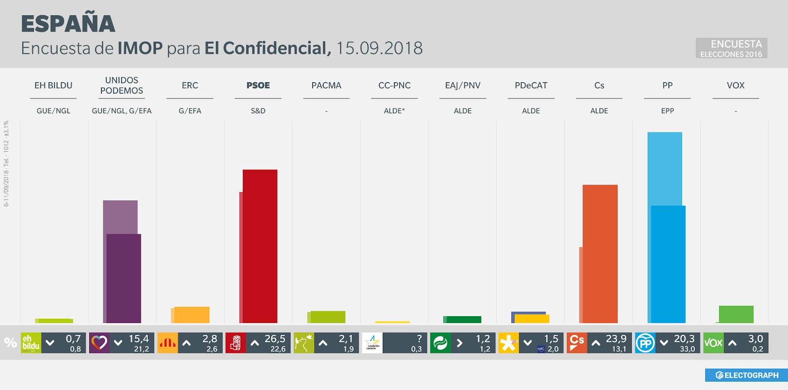 Gráfico de la encuesta para elecciones generales en España realizada por IMOP Insights para El Confidencial en septiembre de 2018