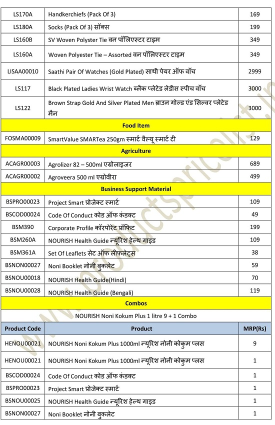SmartValue India Products List