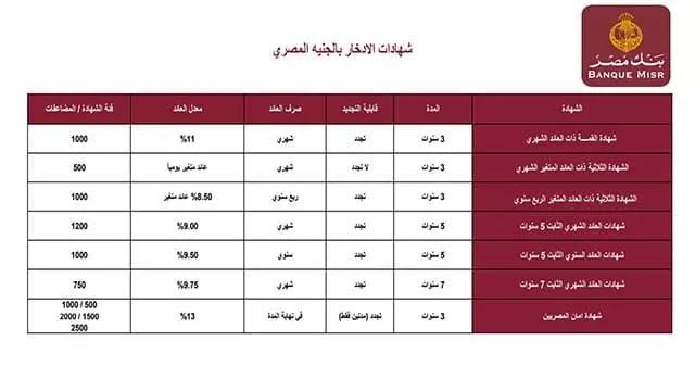 شهادات بنك مصر