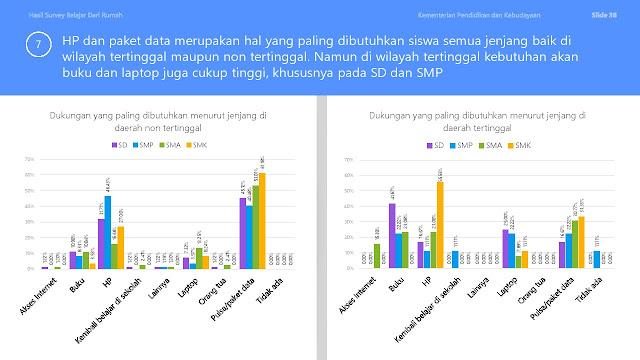 Survei BDR Tahun Pelajaran 2020 2021