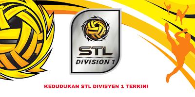 Kedudukan STL Divisyen 1 Terkini 2019