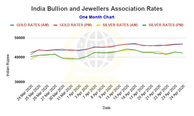 gold price in india