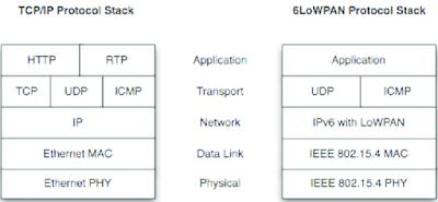 Mengenal Protokol Stack Pada Jaringan Komputer, cara kerja protokol stcak, fungsi protokol stack, pengertian protokol stack, apa itu protokol stack, yang dimaksud protokol stack, penjelasan mengenai protokol stcak, jenis jenis protokol, jaringan komputer