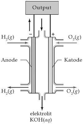 adalah sel yang dibentuk dari katode dan anode Contoh Sel Volta Primer, Sekunder dan Bahan Bakar, Aplikasi dalam Kehidupan Sehari-hari, Kimia
