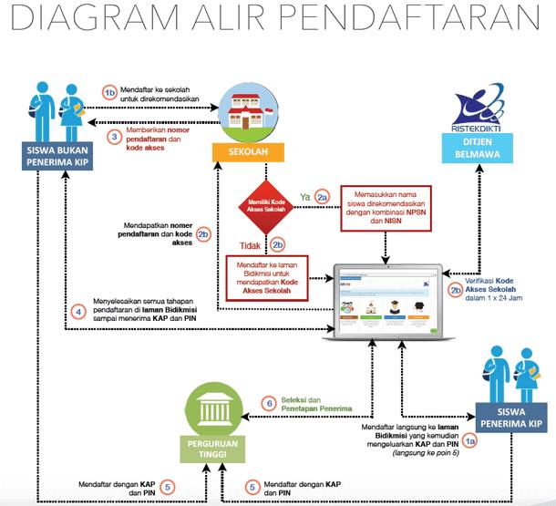Panduan Pendaftaran Bidikmisi Tahun 2019 Jalur PMDK-PN, UMPN dan Mandiri