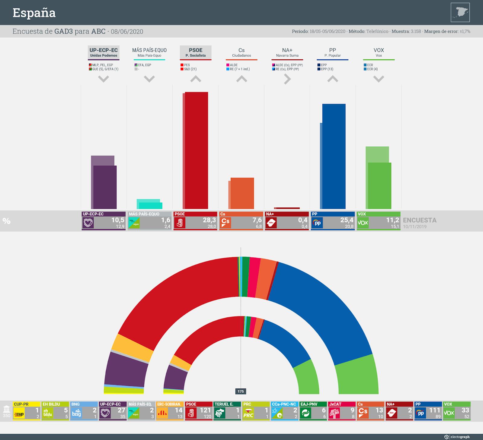 Gráfico de la encuesta para elecciones generales en España realizada por GAD3 para ABC, 8 de junio de 2020