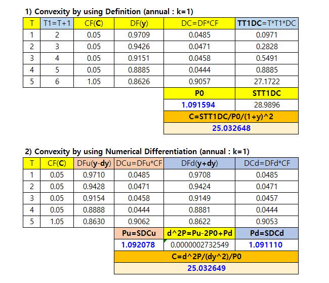 Bond Convexity, Effective Convexity using Excel and R