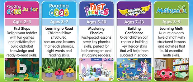 Reading Eggs Curriculum