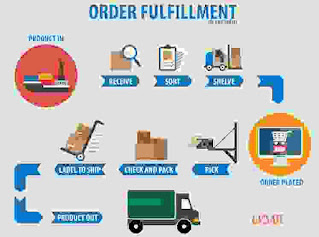 Put Your Business on-line for fulfillment