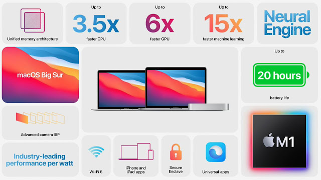 What is Apple Silicon?
